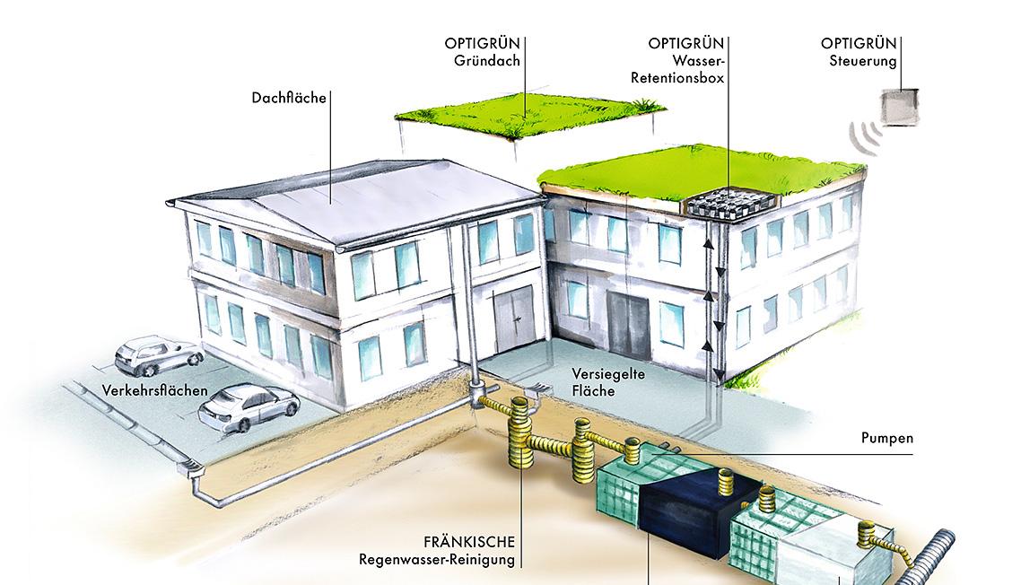 Illustration zur Wiederherstellung der natürlichen Wasserbilanz